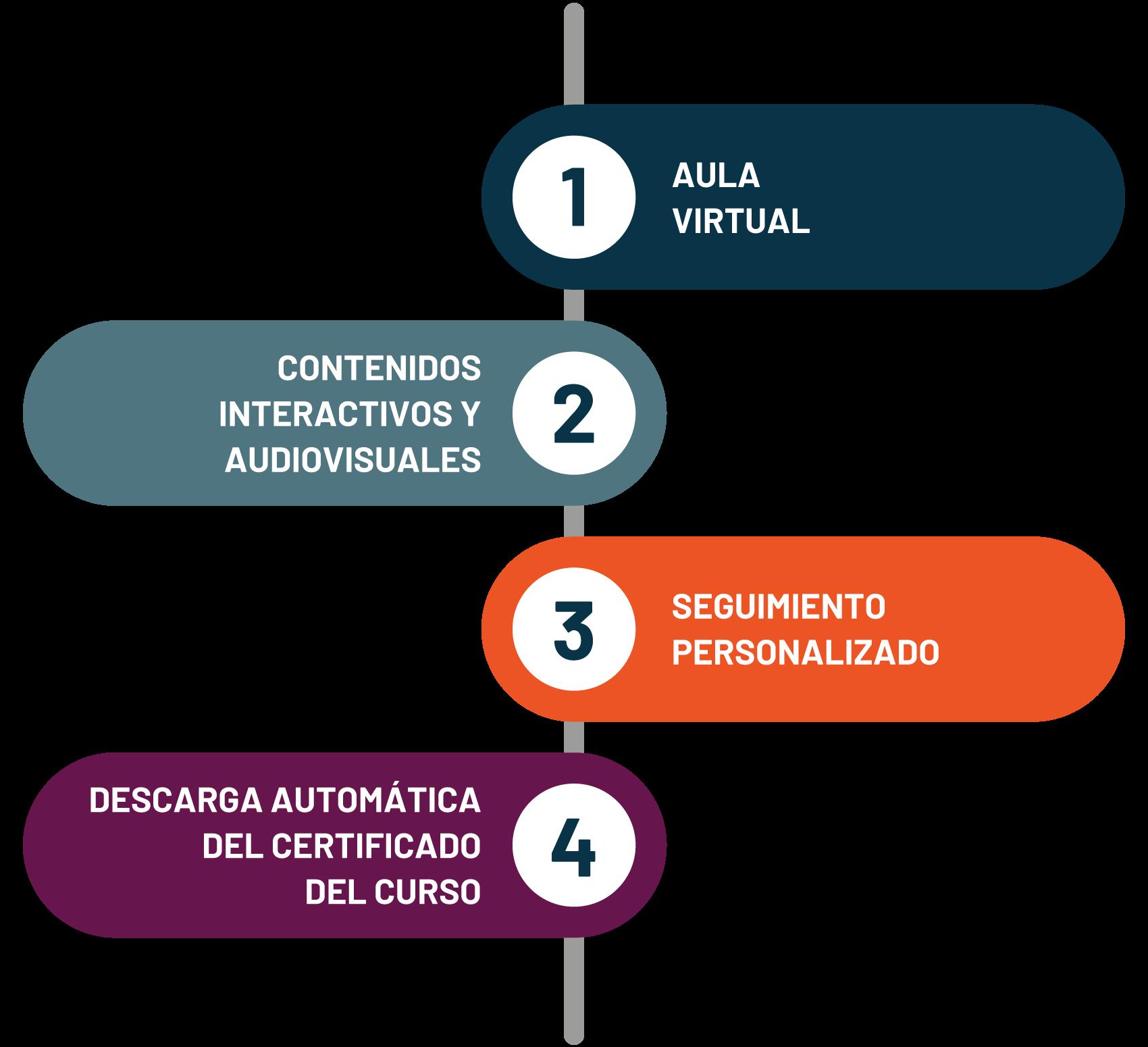 Grupo Andrago - Fórmula del éxito
